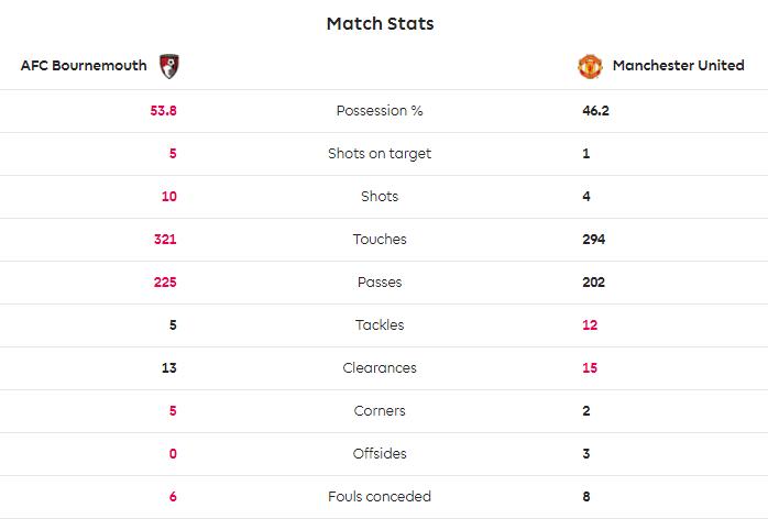 TRỰC TIẾP Bournemouth 1-1 Man United: Chỉ có thể là Martial (H1) - Bóng Đá
