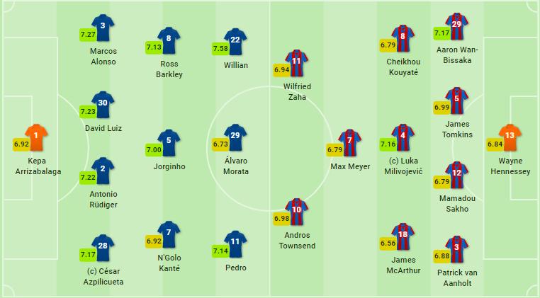 TRỰC TIẾP Chelsea vs Crystal Palace: Đội hình dự kiến - Bóng Đá