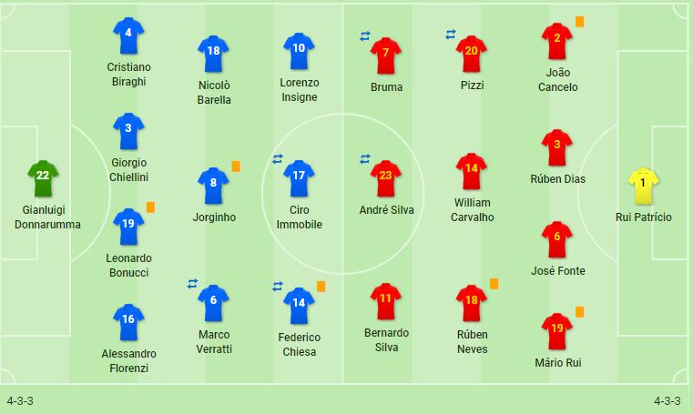 Căng thẳng thoát ải San Siro, Bồ Đào Nha lập chiến tích dù không Ronaldo - Bóng Đá