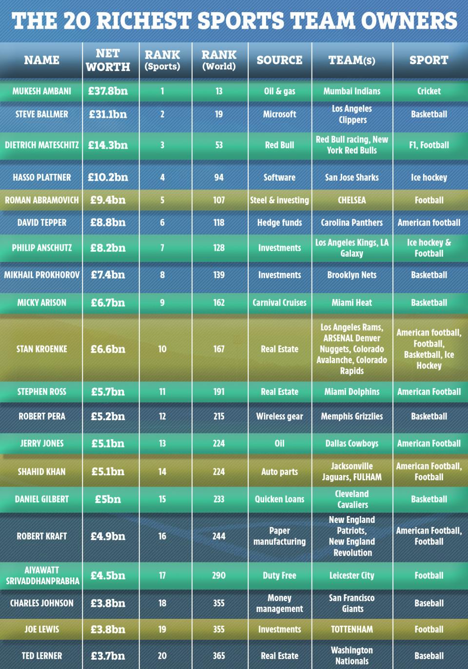 Xếp hạng độ giàu của các ông chủ bóng đá, Abramovic chỉ đứng thứ nhì - Bóng Đá