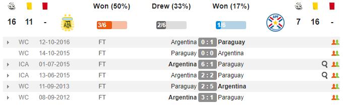 Nhận định Argentina vs Paraguay: Messi tiếp tục im tiếng, Albiceleste thắng tối thiểu nhờ Aguero? - Bóng Đá
