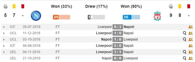Nhận định Napoli vs Liverpool: Lịch sử lặp lại, Nhà vô địch thất bại trận mở màn? - Bóng Đá