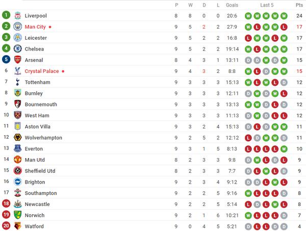 Giành 3 điểm, 'hàng xóm' Liverpool đẩy Man United xuống vị trí 'xui xẻo' - Bóng Đá