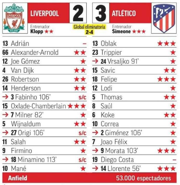 Spanish media decline to give Liverpool's Adrian a rating after display vs Atletico Madrid - Bóng Đá