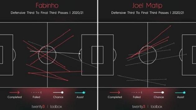 Liverpool's real Virgil van Dijk problem has now become clear - Bóng Đá