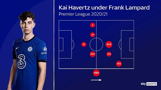 Kai Havertz stars as false nine in Chelsea's win over Crystal Palace - Bóng Đá