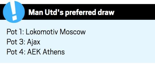 Kịch bản tốt nhất và tệ nhất của Man Utd tại Champions League - Bóng Đá