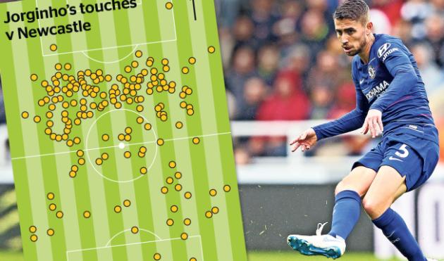 Chelsea của Sarri là đội kiểm soát bóng tốt nhất ở Premier League? - Bóng Đá