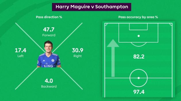 Những con số thống kê về Maguire có thể khiến Mourinho 'phát điên' - Bóng Đá