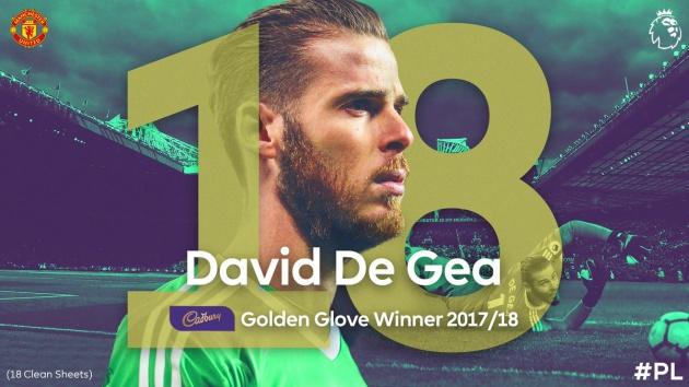 Danh hiệu găng tay vàng NHA cũng là một thành tích đáng ghi nhận với De Gea...