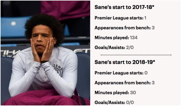 Chuyện gì đang xảy ra với Leroy Sane vậy? - Bóng Đá