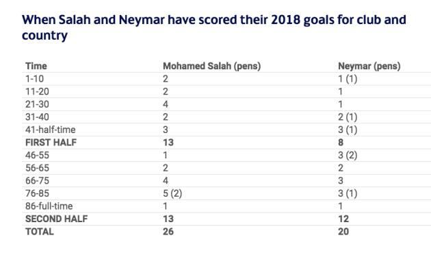Neymar và Salah: Ai xuất sắc hơn trong màu áo các câu lạc bộ? - Bóng Đá