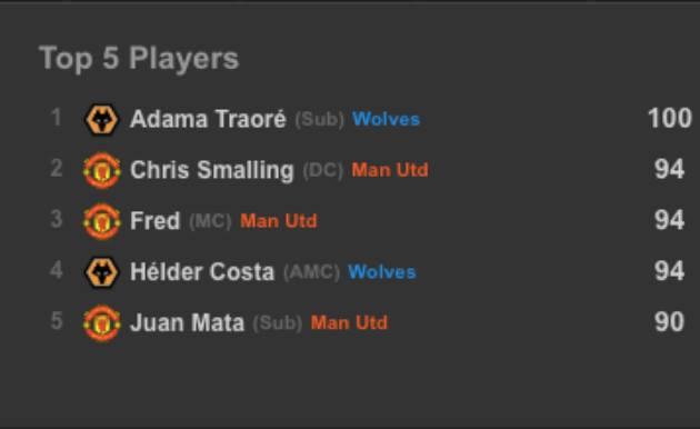 Bạn đã hiểu vì sao Mourinho ca ngợi Neves chưa? - Bóng Đá