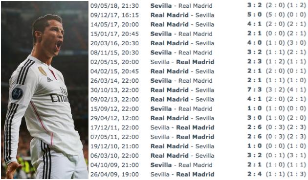 Dư âm Sevilla 3-0 Real Madrid: Sống xa Ronaldo chẳng dễ dàng! - Bóng Đá