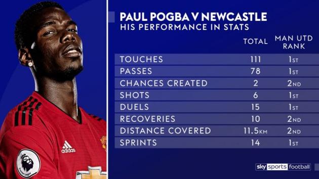Bạn đã biết cầu thủ nào hay nhất trận Man Utd 3-2 Newcastle chưa? - Bóng Đá