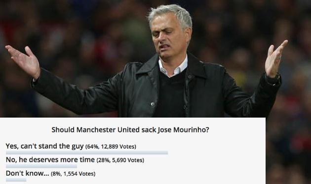 Thua derby, Mourinho đón nhận cú sốc từ Fan Man Utd - Bóng Đá