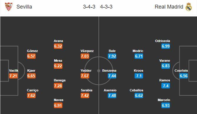 03h00 ngày 27/9: Sevilla vs Real Madrid: Pablo Machin, Kền Kền sẽ bị bắn hạ? - Bóng Đá