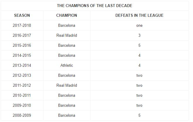 Real Madrid đã mất chức vô địch La Liga? - Bóng Đá