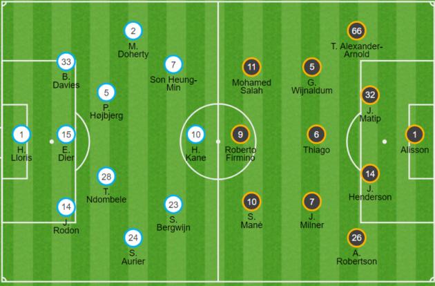 TRỰC TIẾP Tottenham vs Liverpool: Đại chiến vì top 4 - Bóng Đá