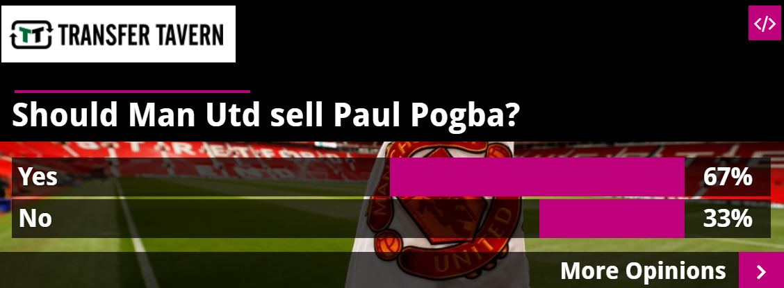 Move him on: 67% of polled Man Utd fans want to see the back of Paul Pogba - Bóng Đá