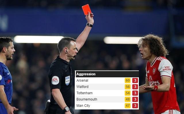 Arsenal tạo ra thống kê đáng 'xấu hổ' nhất Premier League - Bóng Đá