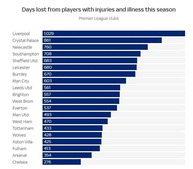 1,029: Number of days Liverpool players have missed shows stark contrast with other clubs - Bóng Đá
