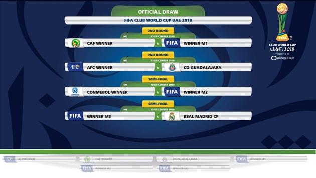 XÁC NHẬN: Đối thủ của Real Madrid tại FIFA Club World Cup - Bóng Đá