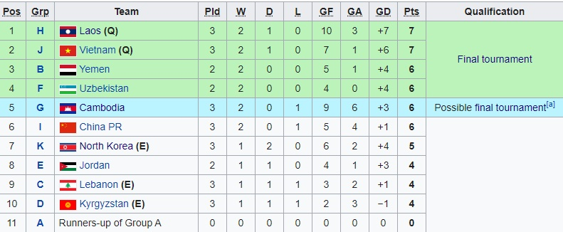 Vòng loại U19 châu Á: Bóng đá Đông Nam Á quật khởi - Bóng Đá