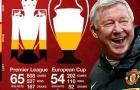 10 khoảnh khắc làm nên tên tuổi Man United