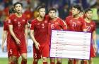Vừa trở lại vị trí 96, ĐT Việt Nam tụt 1 hạng FIFA vì ... CAN Cup 2019