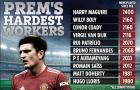Top 10 'chú ong chăm chỉ' NHA: Bộ đôi Man Utd, Wolves góp đến 4 cái tên