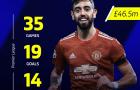 10 bản hợp đồng thành công nhất Premier League vào tháng Giêng