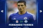 Top 10 thương vụ đắt đỏ nhất trước ngày đóng cửa phiên chợ Đông: Torres góp mặt, 'bom tấn' Arsenal dẫn đầu