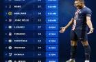 Top 10 sát thủ vòng cấm đắt giá nhất: Lukaku top 5, Harry Kane ở đâu?