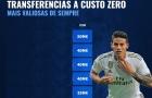10 'thương vụ 0 đồng' có giá trị cao nhất: Suarez, Lewandowski ở đâu?