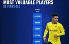 10 cầu thủ 21 tuổi đắt giá nhất thế giới: Premier League có 3 cái tên, số 1 không thể khác