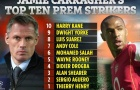 Huyền thoại Liverpool chỉ ra 10 tiền đạo đỉnh nhất EPL: Aguero số 2