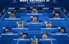 Đội hình đắt giá nhất bán kết Champions League 2020-21:  Chelsea chỉ có 1 cái tên