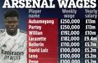 Lộ toàn bộ bảng lương Arsenal: Sửng sốt Saka, Odegaard thứ 21