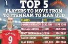 Berbatov, Carrick và những cầu thủ từng rời Tottenham đến Man Utd thi đấu