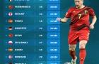 Top 10 tiền vệ tấn công đắt giá nhất EURO 2020