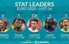 5 ngôi sao sở hữu thống kê ấn tượng nhất vòng 16 đội EURO: Pháp góp 2 cái tên