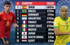 Top 10 đội tuyển đắt giá nhất tại Olympic 2020: Brazil chỉ xếp thứ 2