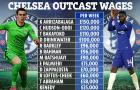 Chelsea tiết kiệm 1 triệu bảng/tuần nếu bán 12 cái tên bị thất sủng