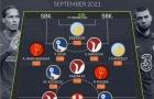 Đội hình Premier League hay nhất tháng: Không Ronaldo; Dấu hỏi hậu vệ phải