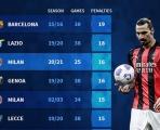 10 CLB được hưởng penalty nhiều nhất trong 1 mùa giải: Không thể thiếu Man Utd