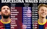 Lộ toàn bộ bảng lương của Barca: Khó tin Coutinho, Fati thứ 22