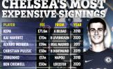 Top 10 hợp đồng đắt giá nhất Chelsea: Kepa đứng số 1, 'bom xịt' góp mặt