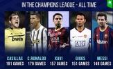 Top 10 ngôi sao đá Champions League nhiều nhất: 'Thánh nhọ' Buffon góp mặt, Ronaldo chỉ xếp thứ 2