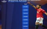 Giá trị đội hình của 8 CLB góp mặt ở tứ kết Europa League: Số 1 không thể khác
